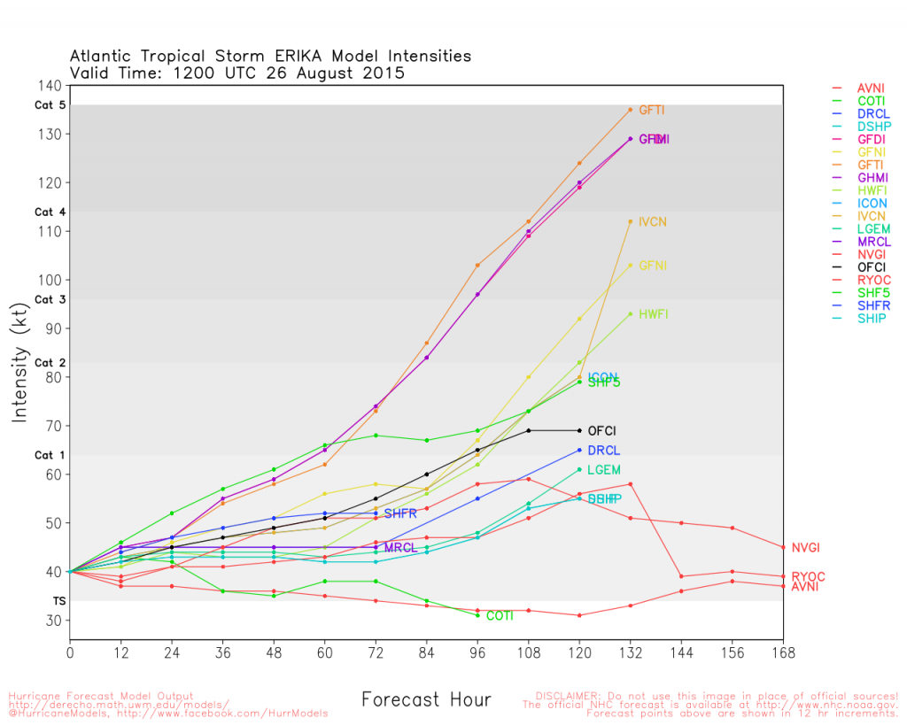Intensity forecast from various models for Tropical Storm Erika as of 8am EDT August 26, 2015.