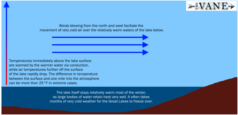 Visual depiction of how lake effect snow forms. Via The Vane and Dennis Mersereau.