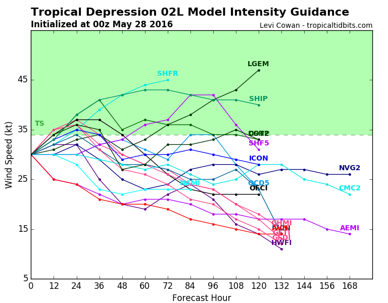 Model forecasts for the strength of Tropical Depression Two. Image provided by tropicaltidbits.com