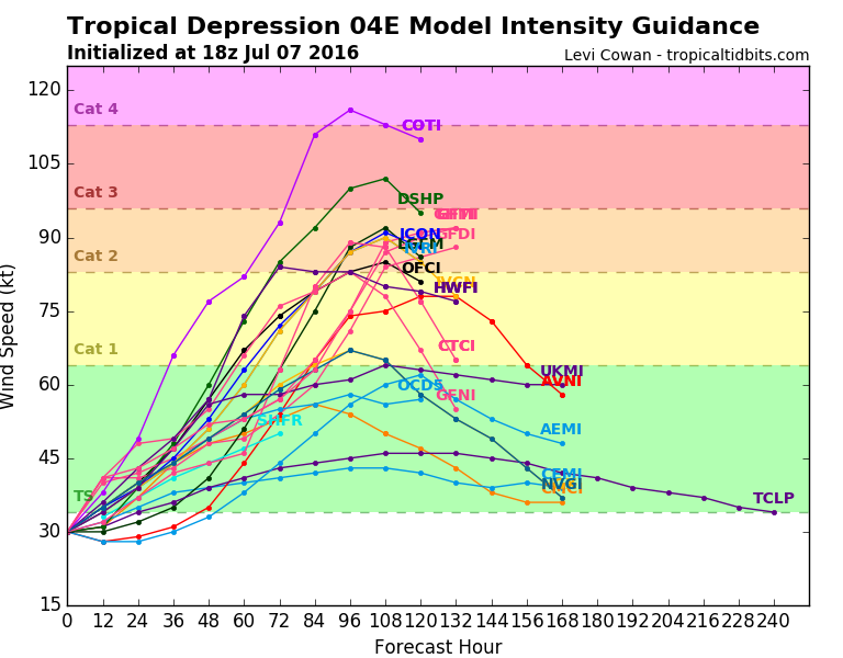 Computer model forecasts for the intensity of Tropical Depression Four-3. Image provided by Tropical Tidbits.