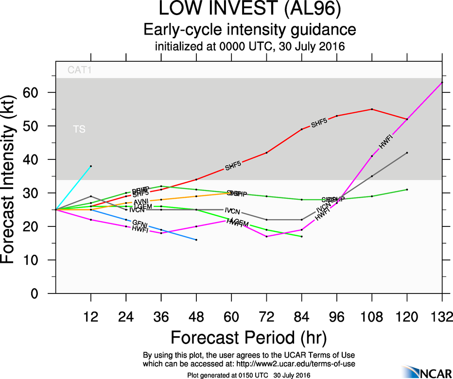 Model forecasts for the intensity of a tropical disturbance near the Cape Verde Islands. Image provided by NCAR.