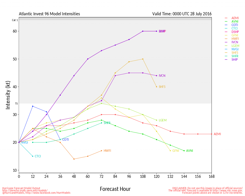 Model forecasts for the intensity of a tropical disturbance in the Eastern Atlantic. Image provided by the University of Wisconsin.