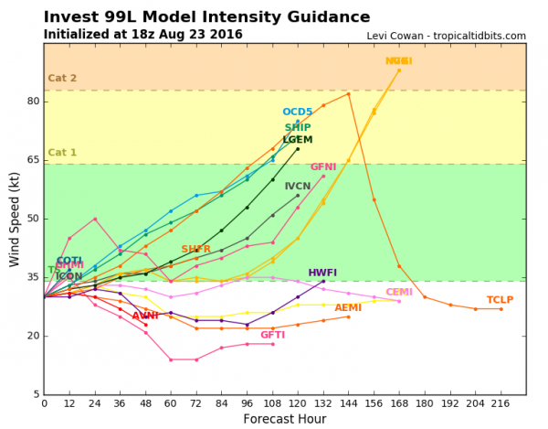 Computer model forecasts for the intensity of a disturbance approaching the Eastern Caribbean. Image provided by Tropical Tidbits.