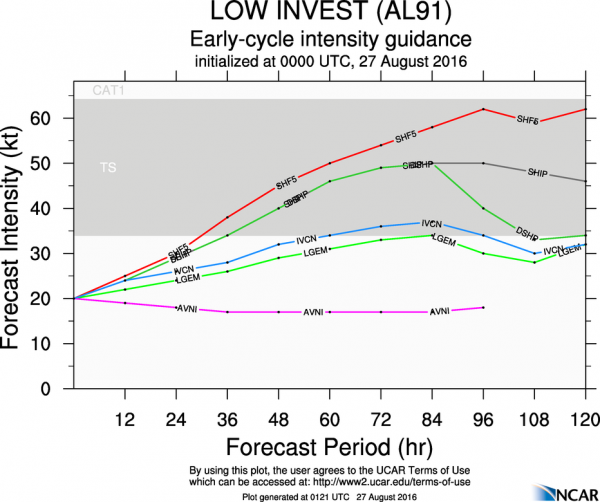 Model forecasts for the intensity of a disturbance south of Bermuda. Image provided by NCAR.