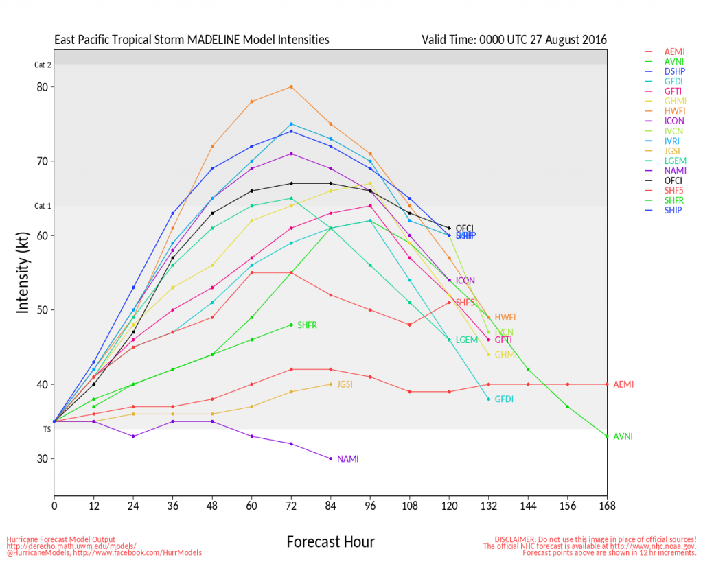 Model forecasts for the intensity of Tropical Storm Madeline. Image provided by the University of Wisconsin.