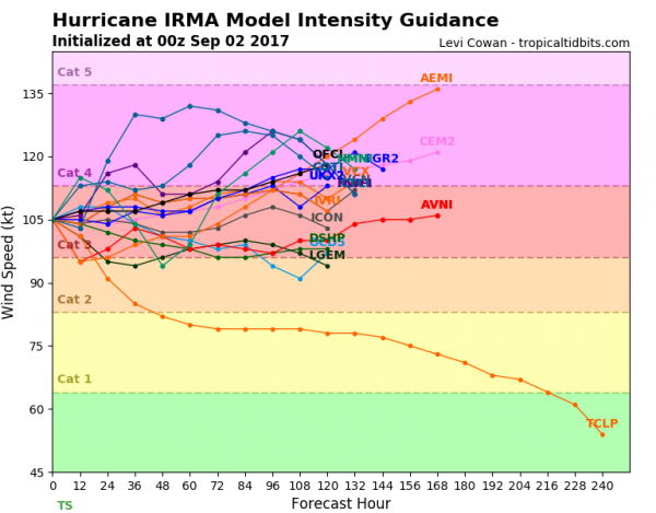 Model forecasts for the intensity for Hurricane Irma. Image provided by Tropical Tidbits.