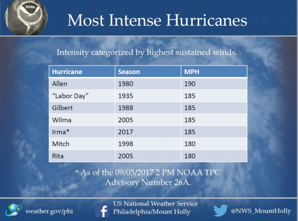 The most intense hurricanes in the Atlantic Basin, ranked by maximum sustained winds. Image provided by the National Weather Service office in Mt. Holly, NJ.