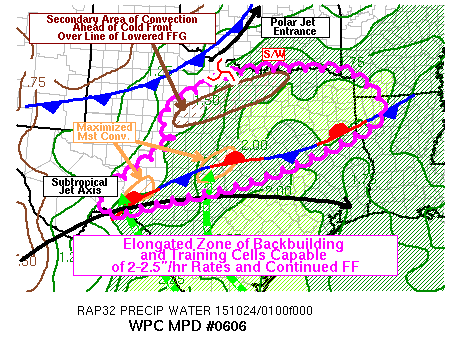 A few ingredients of the previous flooding via WPC.