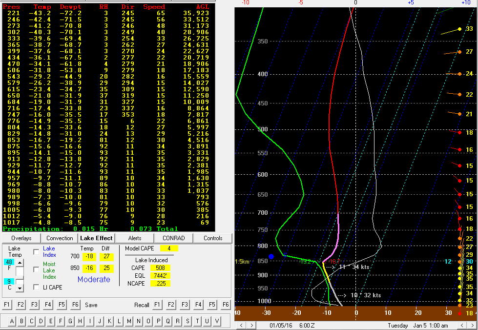 GFS Forecast depiction. Note the pink and yellow colorations along the temperature (red) line indicates the dendritic growth layer. It is also close to the moisture (green) line indicating some moisture. Note the 1.5 m temperature at 850 millibars.