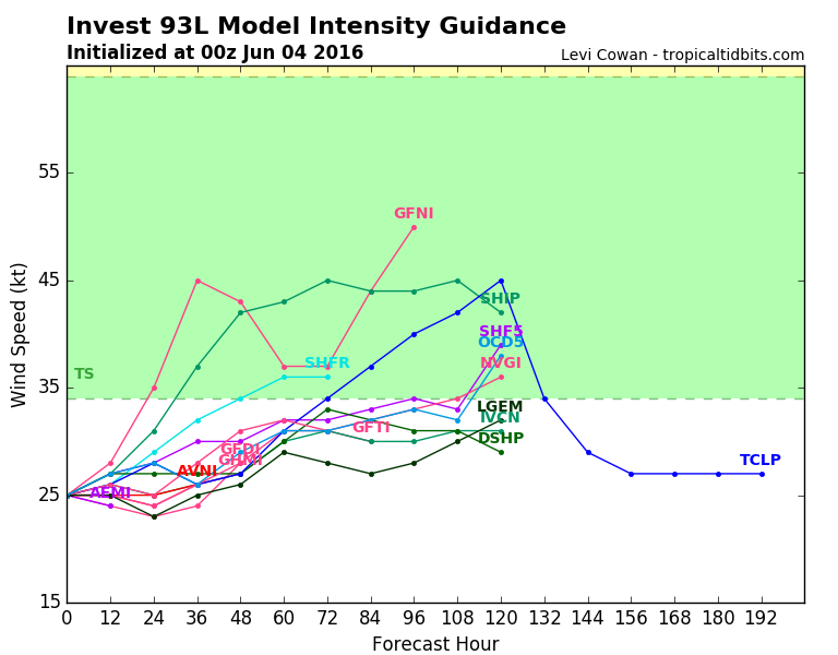 Computer model forecasts for the strength of a potential tropical system in the Gulf of Mexico. Image provided by Tropical Tidbits