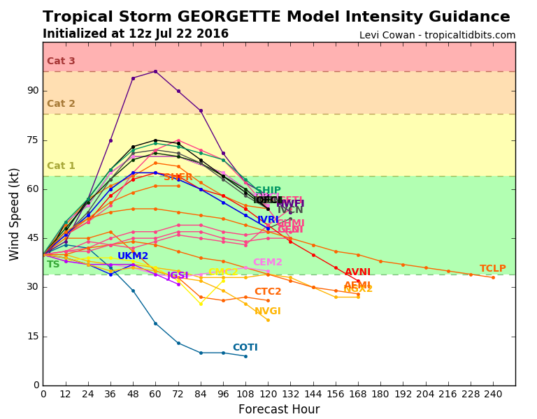 Computer model forecasts for the intensity of Tropical Storm Georgette. Image provided by Tropical Tidbits.