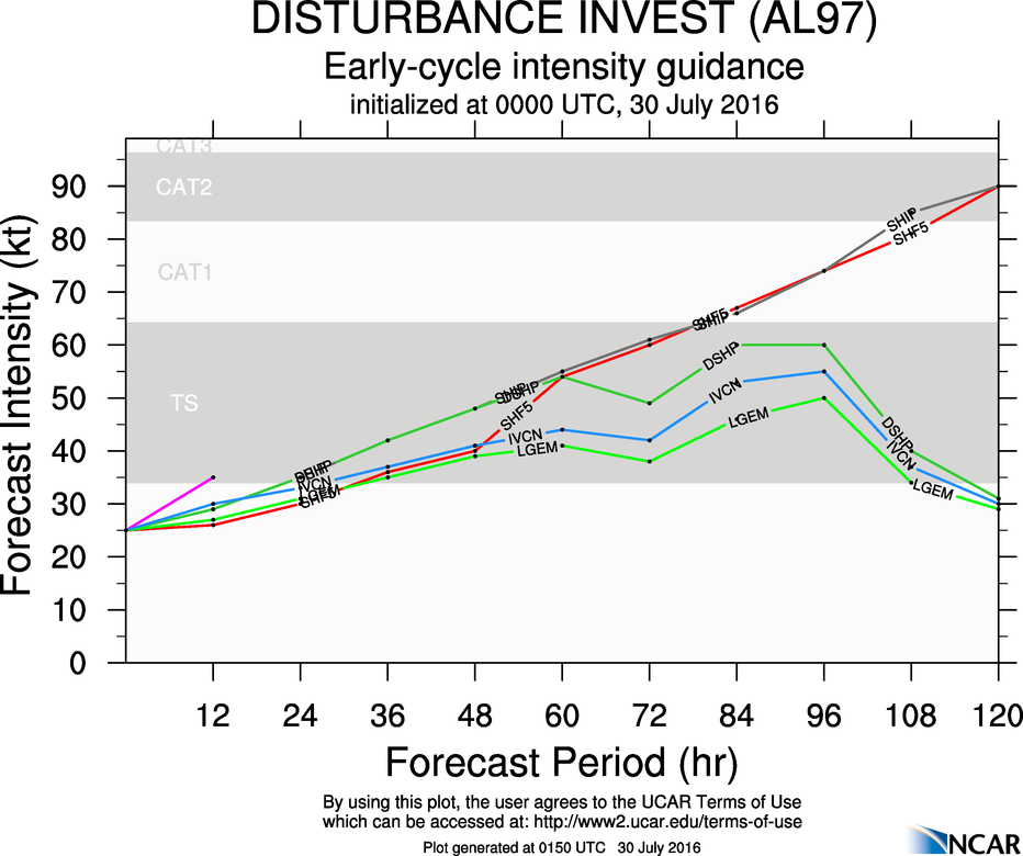 Model forecasts for the intensity of a tropical disturbance in the Central Atlantic. Image provided by NCAR.