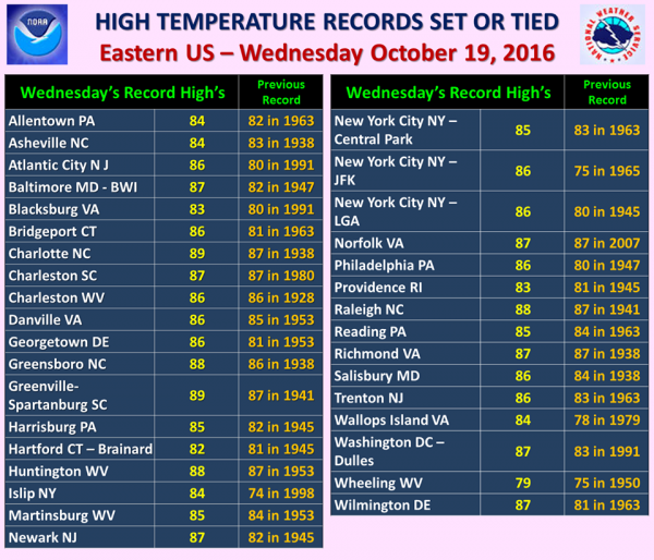 Record high temperatures broken across the Northeast on Wednesday October 19. Image provided by NOAA.